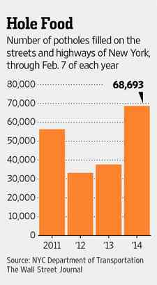 Graphic of Number of Potholes Filled on the STreets of New York from the Wall Street Journal